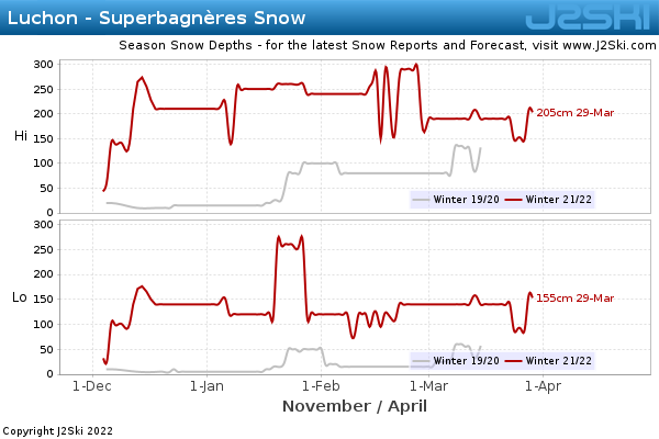 Snow Depth History for Luchon - Superbagnères