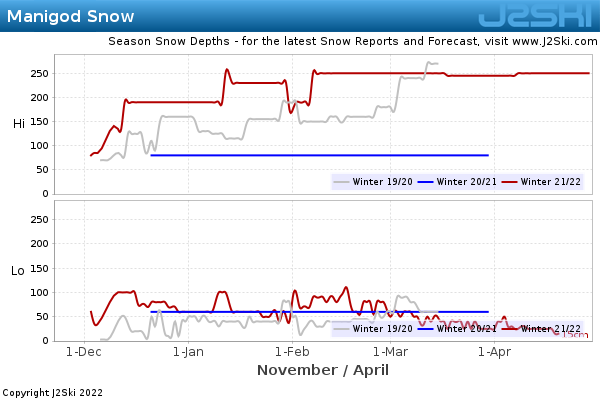 Snow Depth History for Manigod