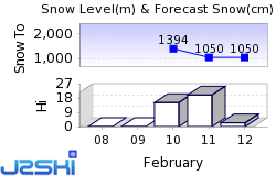 Megève Snow Forecast