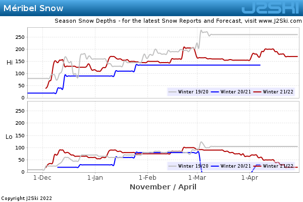 Snow Depth History for Méribel