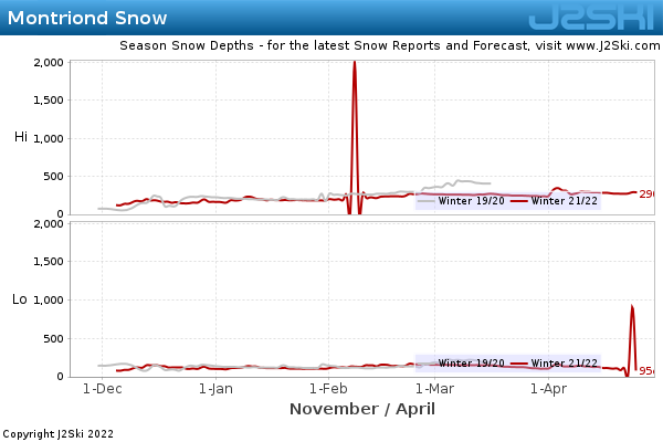 Snow Depth History for Montriond