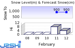 Monts Jura Snow Forecast