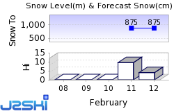 Morbier Snow Forecast