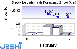 Morillon Snow Forecast