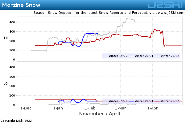 Snow Depth History for Morzine