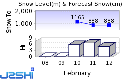 Orelle Snow Forecast