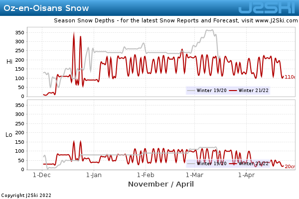 Snow Depth History for Oz-en-Oisans