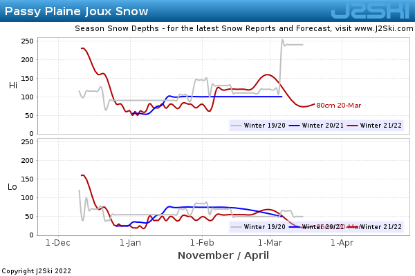 Snow Depth History for Passy Plaine Joux