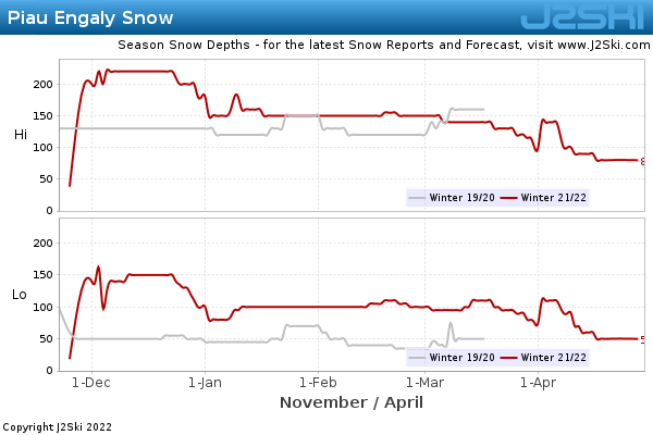 Snow Depth History for Piau Engaly
