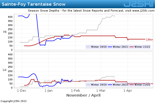 Snow Depth History for Sainte-Foy Tarentaise
