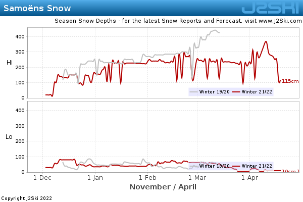 Snow Depth History for Samoëns
