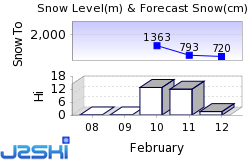 Samoëns Snow Forecast