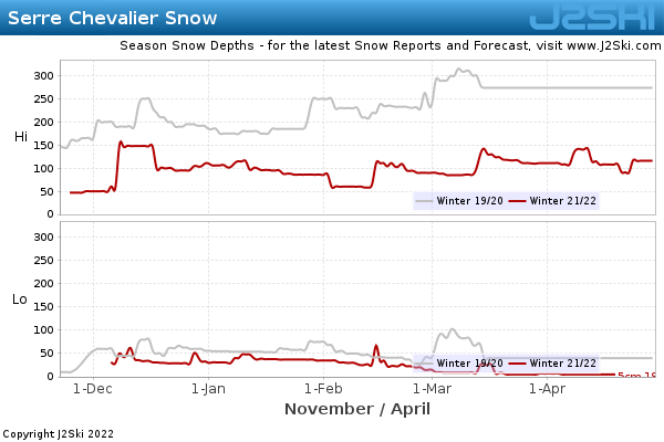 Snow Depth History for Serre Chevalier