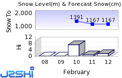 Serre Chevalier Snow Forecast
