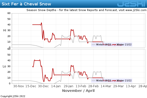 Snow Depth History for Sixt Fer à Cheval