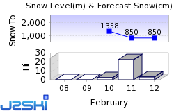 Ski Pass Mont Blanc Snow Forecast