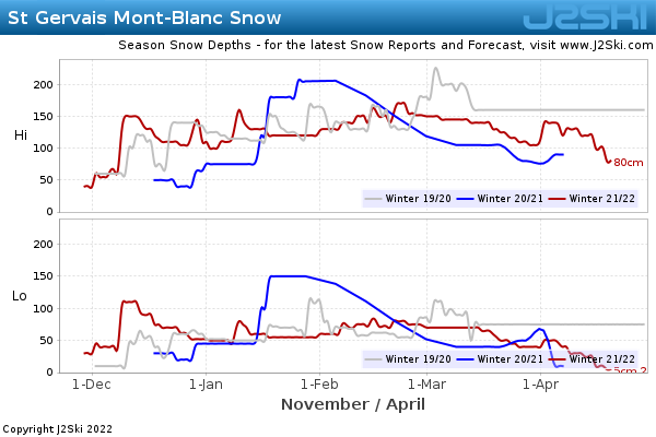 Snow Depth History for St Gervais Mont-Blanc