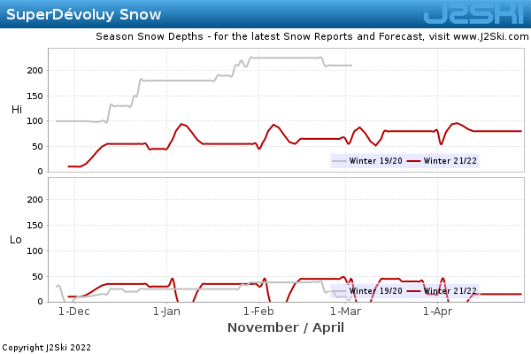 Snow Depth History for SuperDévoluy