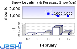 Thollon-les-Mémises Snow Forecast