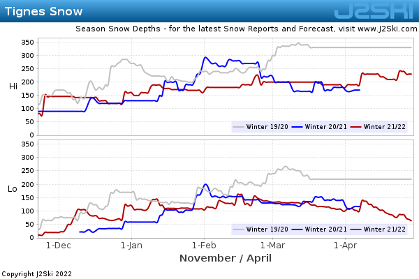 Snow Depth History for Tignes