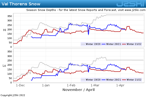 Snow Depth History for Val Thorens