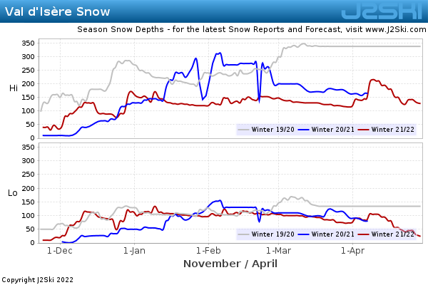 Snow Depth History for Val d'Isère