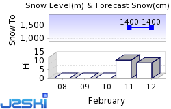 Valmorel Snow Forecast
