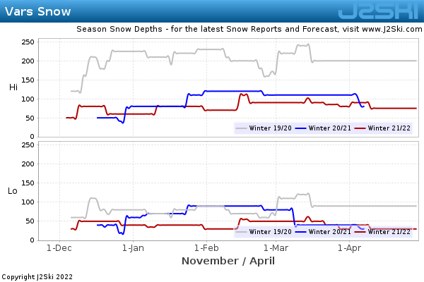 Snow Depth History for Vars