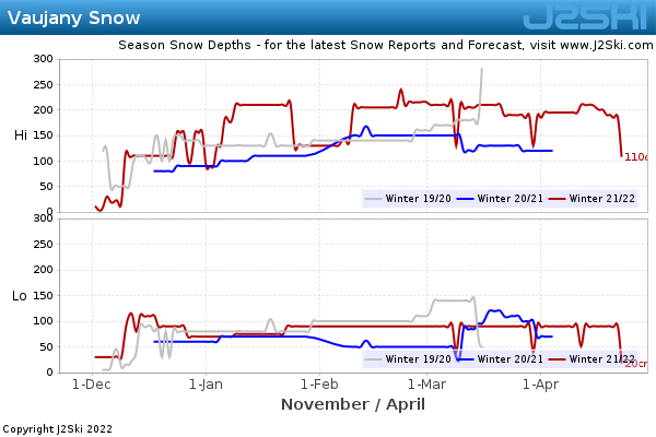 Snow Depth History for Vaujany