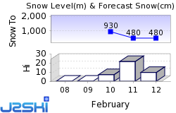 Bad Reichenhall Snow Forecast