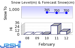 Blomberg / Bad Tolz Snow Forecast