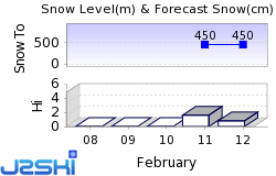 Brilon Snow Forecast
