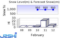 Feldberg Snow Forecast