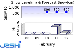 Harz Snow Forecast