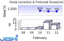 Immenstadt Snow Forecast