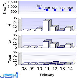Seven day Snow Forecast data for Ruhpolding