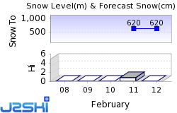 Winterberg Snow Forecast