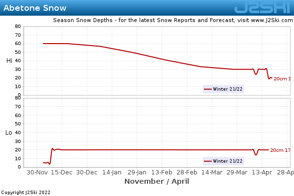 Snow Depth History for Abetone