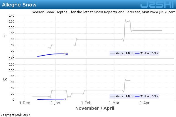 Snow Depth History for Alleghe