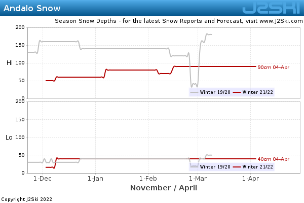Snow Depth History for Andalo