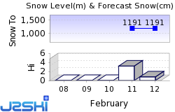 Aosta Valley Snow Forecast