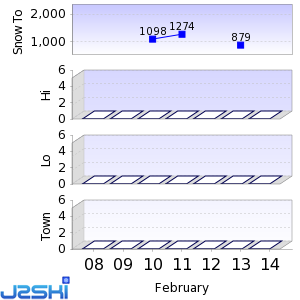 Seven day Snow Forecast data for Auronzo