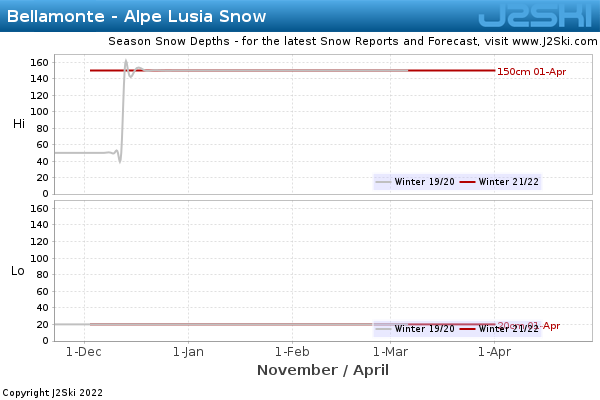 Snow Depth History for Bellamonte - Alpe Lusia