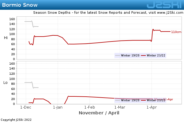 Snow Depth History for Bormio