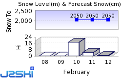 Breuil-Cervinia Snow Forecast