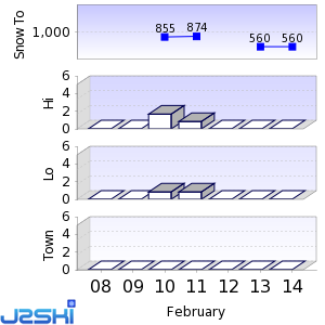 Seven day Snow Forecast data for Brixen / Plose