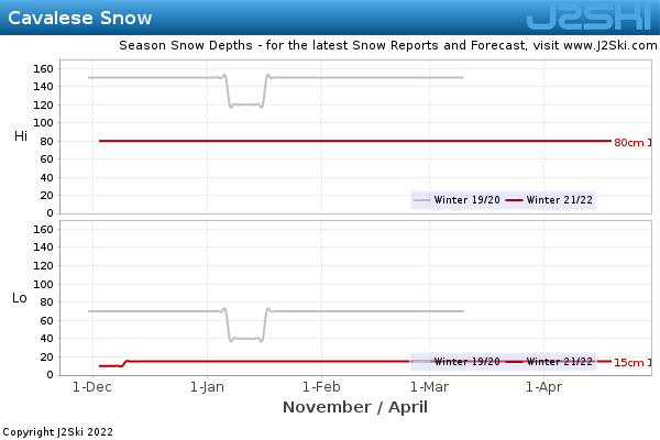 Snow Depth History for Cavalese