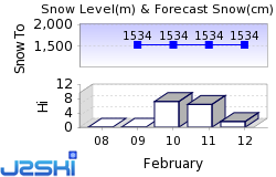 Cogne Snow Forecast