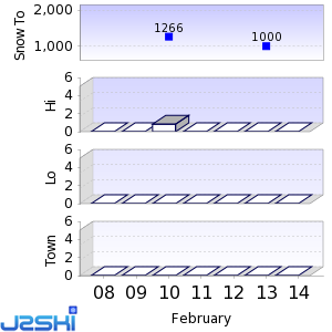 Seven day Snow Forecast data for Colere