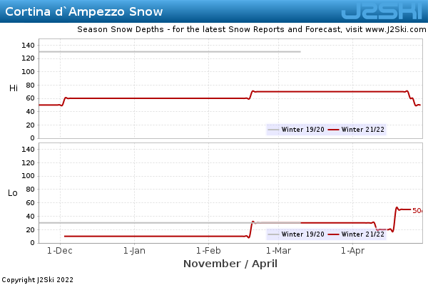 Snow Depth History for Cortina d`Ampezzo